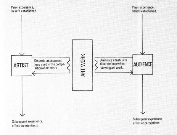 Fig 4. Model of an existing artist-audience relationship. Pg 28, The Artist as an Instigator of Changes in Social Cognition and Behaviour. 1973. Stephen Willats.
