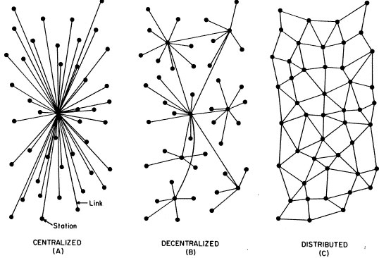 Internet pioneer Paul Baran's suggestion of 3 possible network structures for the Internet, 1964.