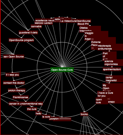Salvatore Iaconesi's scrollwheel - you can use your mouse                                                                               to navigate the graph. Info is added to it each day.