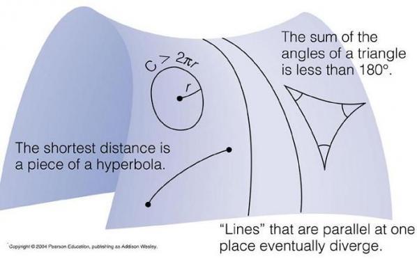 non-euclidean space