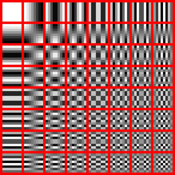 Discrete Cosine Transformaztion used by JPEG Compressions